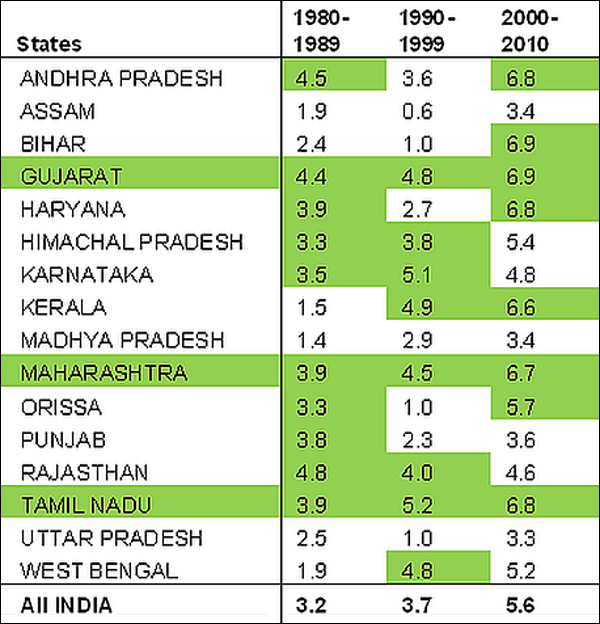 number of states in india