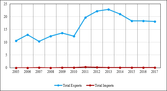 Trade agreements and their impact on India's apparel exports
