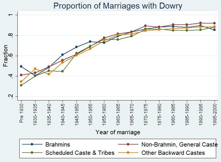 Prevalence and evolution of dowry in India