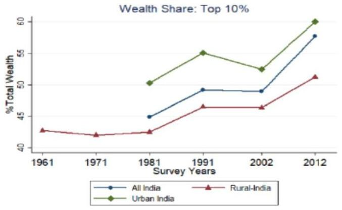Wealth inequality, class, and caste in India: 1961-2012