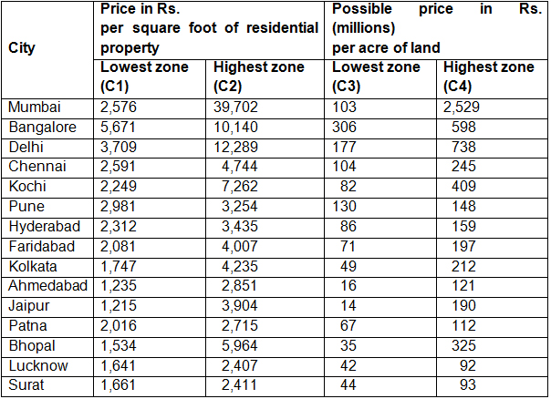 Land in India: Market price vs  fundamental value