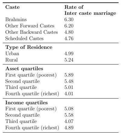 Whose education matters? An analysis of inter-caste
