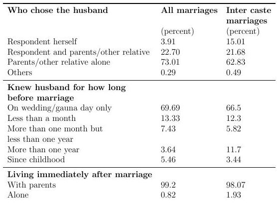 Whose education matters? An analysis of inter-caste marriages in India