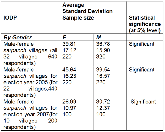 Can the female sarpanch deliver? Evidence from Maharashtra
